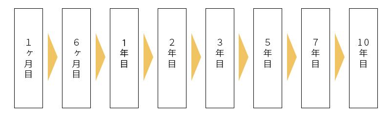 10年保証のイメージ図