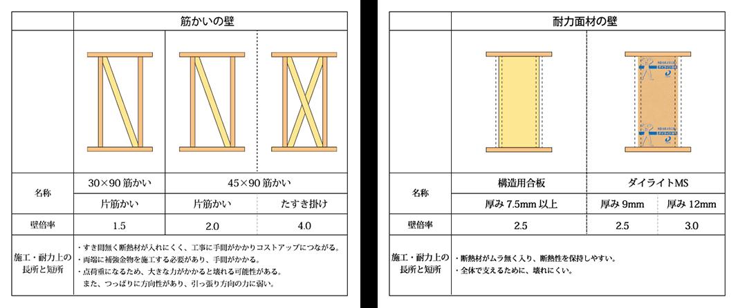 筋交いの壁と耐力面材の壁を表した表