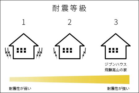 耐震等級を図で表しています